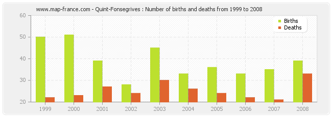Quint-Fonsegrives : Number of births and deaths from 1999 to 2008