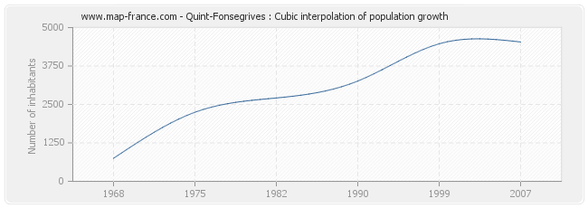 Quint-Fonsegrives : Cubic interpolation of population growth