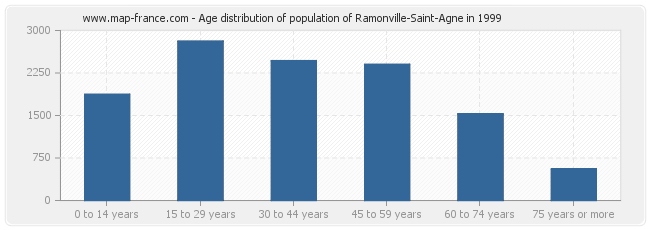 Age distribution of population of Ramonville-Saint-Agne in 1999
