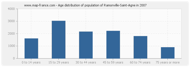 Age distribution of population of Ramonville-Saint-Agne in 2007