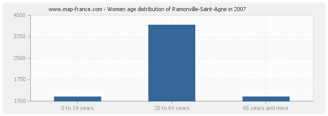 Women age distribution of Ramonville-Saint-Agne in 2007