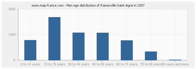 Men age distribution of Ramonville-Saint-Agne in 2007