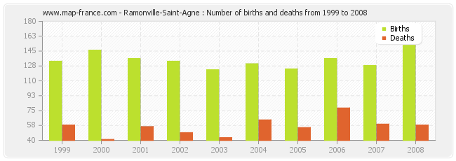 Ramonville-Saint-Agne : Number of births and deaths from 1999 to 2008