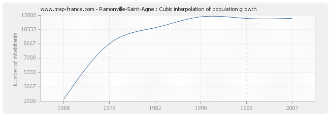 Ramonville-Saint-Agne : Cubic interpolation of population growth