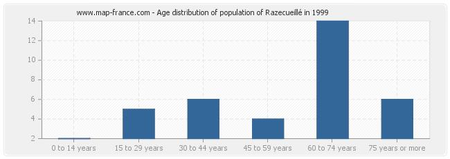 Age distribution of population of Razecueillé in 1999