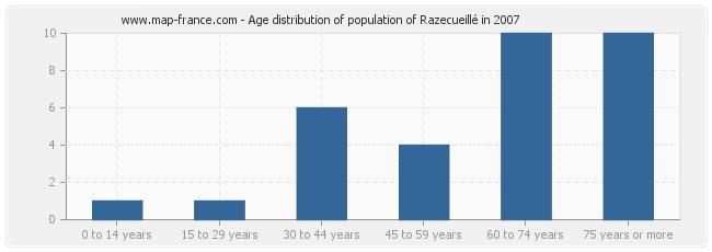 Age distribution of population of Razecueillé in 2007