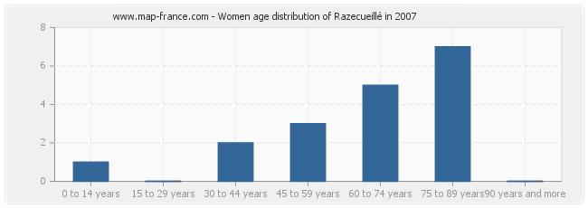 Women age distribution of Razecueillé in 2007