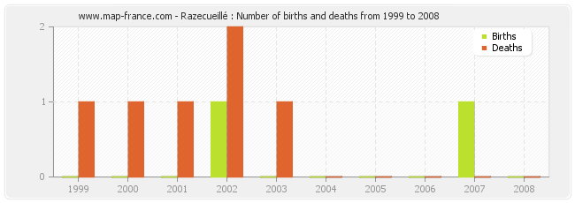 Razecueillé : Number of births and deaths from 1999 to 2008
