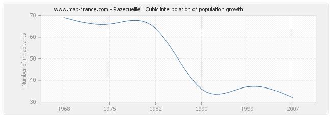 Razecueillé : Cubic interpolation of population growth