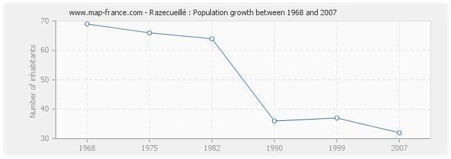 Population Razecueillé