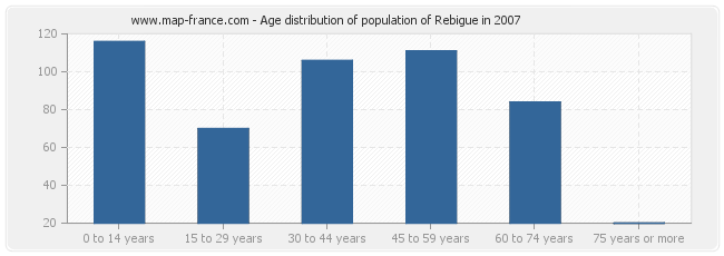 Age distribution of population of Rebigue in 2007