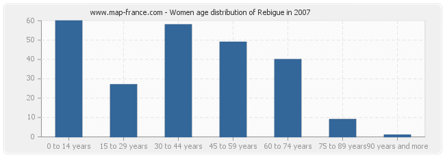 Women age distribution of Rebigue in 2007