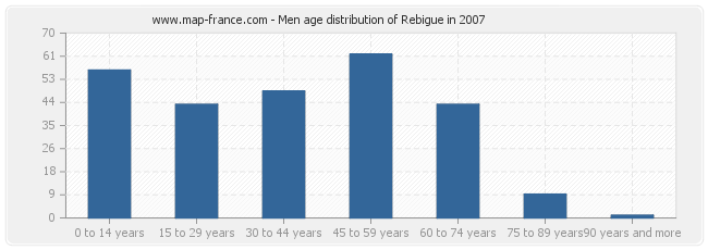 Men age distribution of Rebigue in 2007
