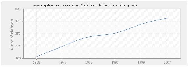 Rebigue : Cubic interpolation of population growth