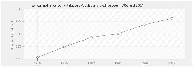 Population Rebigue