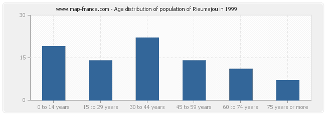 Age distribution of population of Rieumajou in 1999