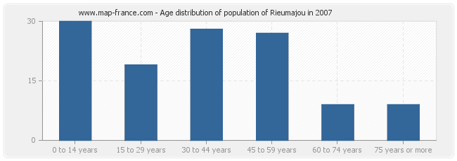 Age distribution of population of Rieumajou in 2007