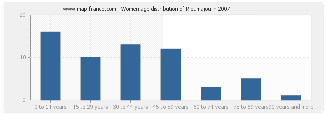 Women age distribution of Rieumajou in 2007