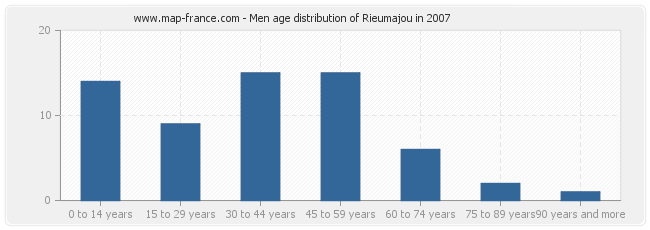 Men age distribution of Rieumajou in 2007