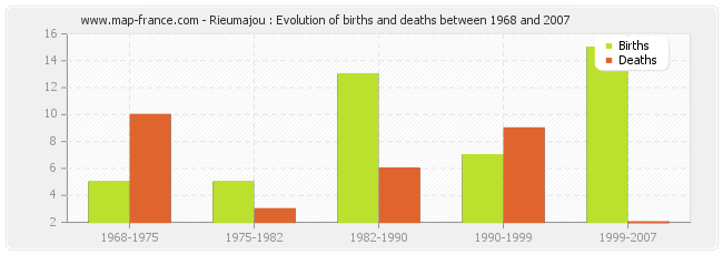Rieumajou : Evolution of births and deaths between 1968 and 2007