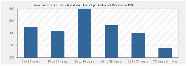 Age distribution of population of Rieumes in 1999