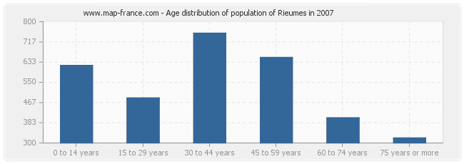 Age distribution of population of Rieumes in 2007