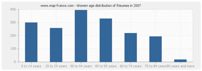 Women age distribution of Rieumes in 2007