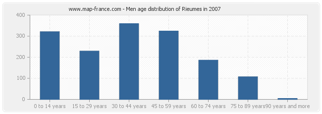 Men age distribution of Rieumes in 2007