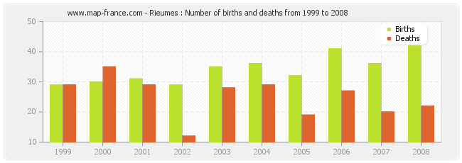 Rieumes : Number of births and deaths from 1999 to 2008