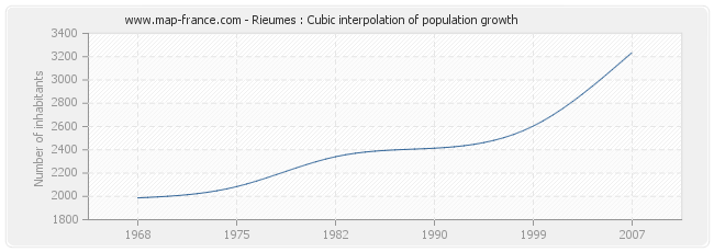 Rieumes : Cubic interpolation of population growth