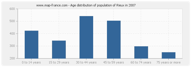Age distribution of population of Rieux in 2007