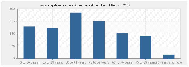 Women age distribution of Rieux in 2007