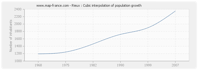 Rieux : Cubic interpolation of population growth
