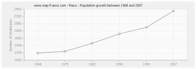 Population Rieux