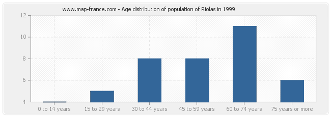 Age distribution of population of Riolas in 1999