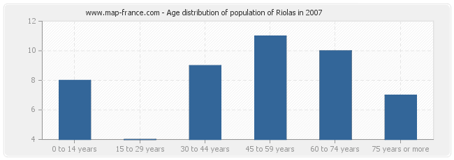 Age distribution of population of Riolas in 2007