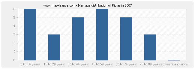 Men age distribution of Riolas in 2007
