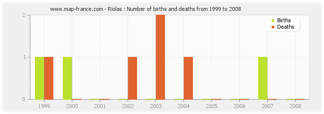 Riolas : Number of births and deaths from 1999 to 2008