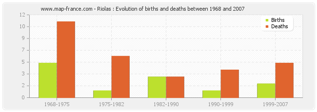 Riolas : Evolution of births and deaths between 1968 and 2007