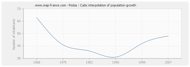 Riolas : Cubic interpolation of population growth