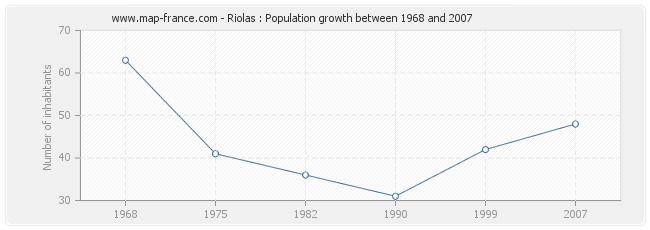 Population Riolas