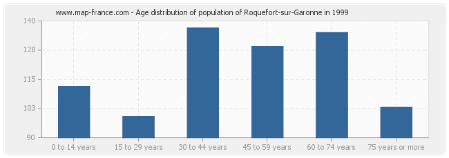 Age distribution of population of Roquefort-sur-Garonne in 1999