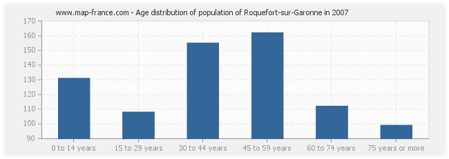 Age distribution of population of Roquefort-sur-Garonne in 2007