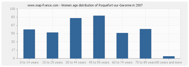 Women age distribution of Roquefort-sur-Garonne in 2007