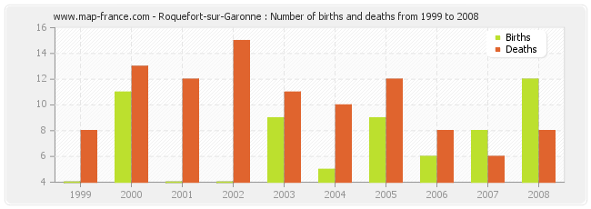 Roquefort-sur-Garonne : Number of births and deaths from 1999 to 2008