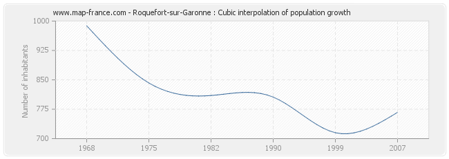 Roquefort-sur-Garonne : Cubic interpolation of population growth