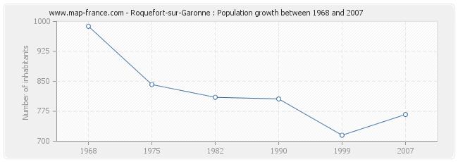 Population Roquefort-sur-Garonne