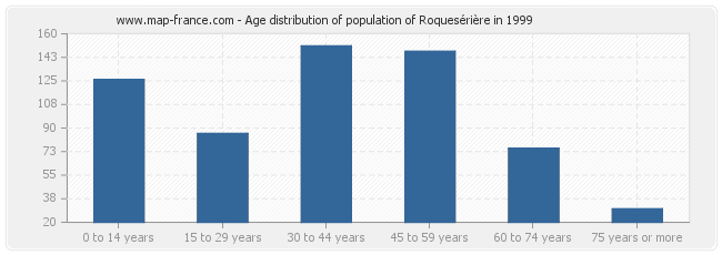 Age distribution of population of Roquesérière in 1999