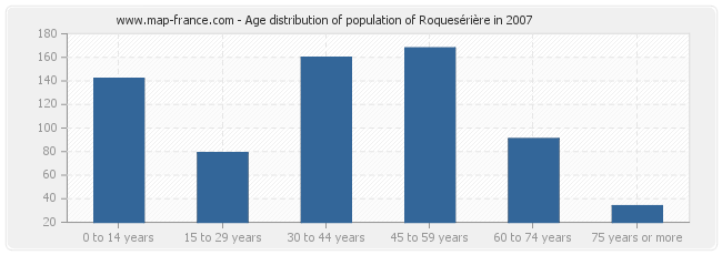 Age distribution of population of Roquesérière in 2007