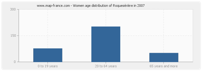 Women age distribution of Roquesérière in 2007